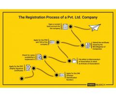 Company Registration in patna