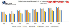 Global Internet of Things (IoT) in Transportation Market