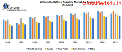 global Lithiumion Battery Recycling Market