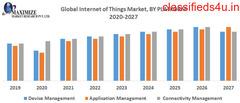 Global Internet of Things Market