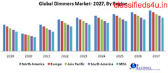 Global Dimmers Market