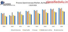 Process Spectroscopy Market