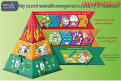 Why account receivable management is necessary for businesses?
