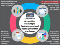 Outsource Accounting encourages Redeployment and Reassignment for employees