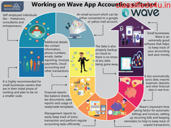 Working on Wave App Accounting software