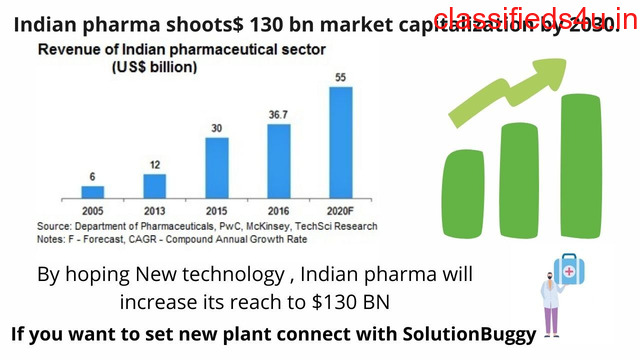 Pharma industry needs new technology to develop exclusive medicine