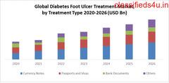 Global Diabetes Foot Ulcers Treatment Market