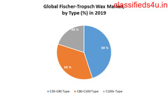 Global Fischer-Tropsch Wax Market