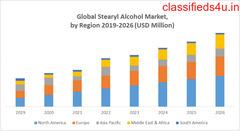 Global Stearyl Alcohol Market