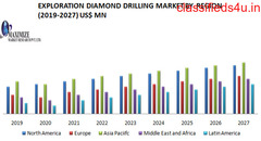 Exploration Diamond Drilling Market