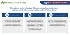 Telemedicine:  3 Modes Of Communication