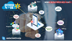 Asterisk-VoIP Best A2Billing Solutions by Asterisk2voip Technologies