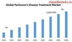 Global Parkinson's Disease Treatment Market