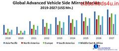 Global Advanced Vehicle Side Mirror Market